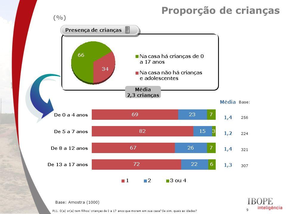 ' ƒ Proporção de crianças (%) Presença de crianças Média 1,4 1,2 1,3