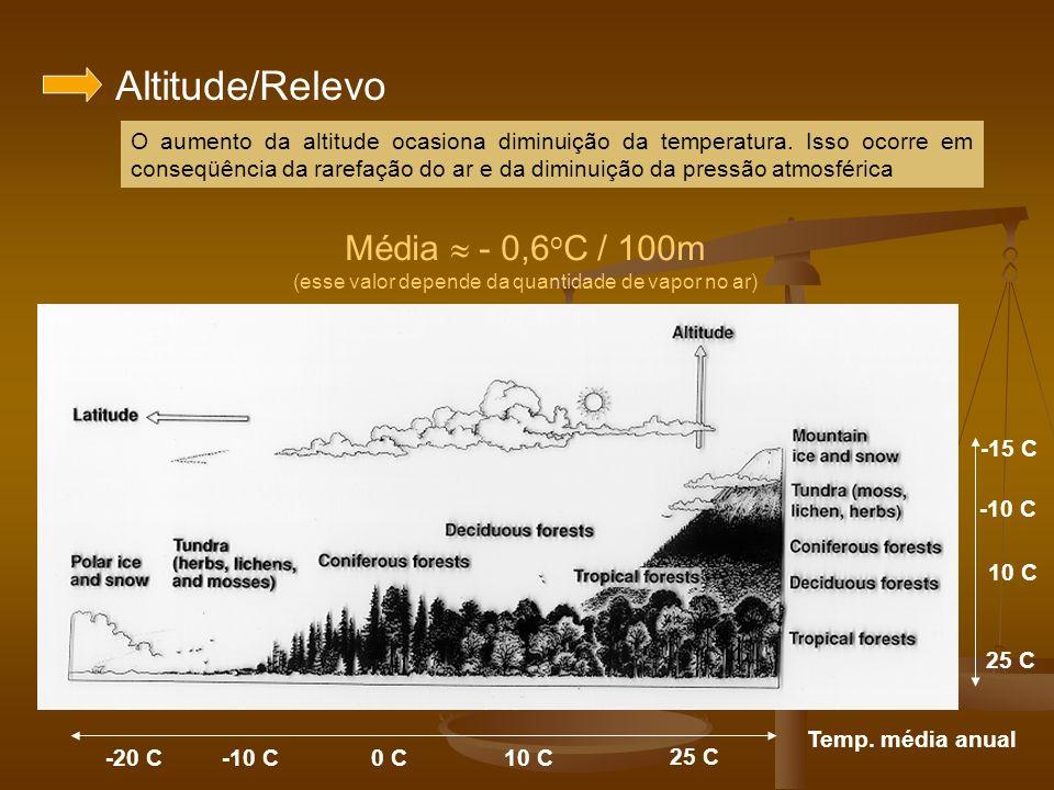 Altitude/Relevo