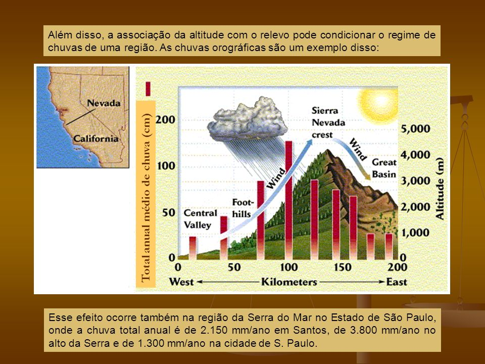 Total anual médio de chuva (cm)