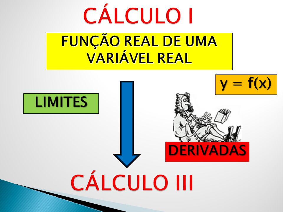 FUNÇÃO REAL DE UMA VARIÁVEL REAL