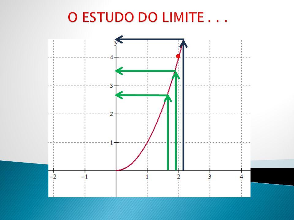O ESTUDO DO LIMITE . . .
