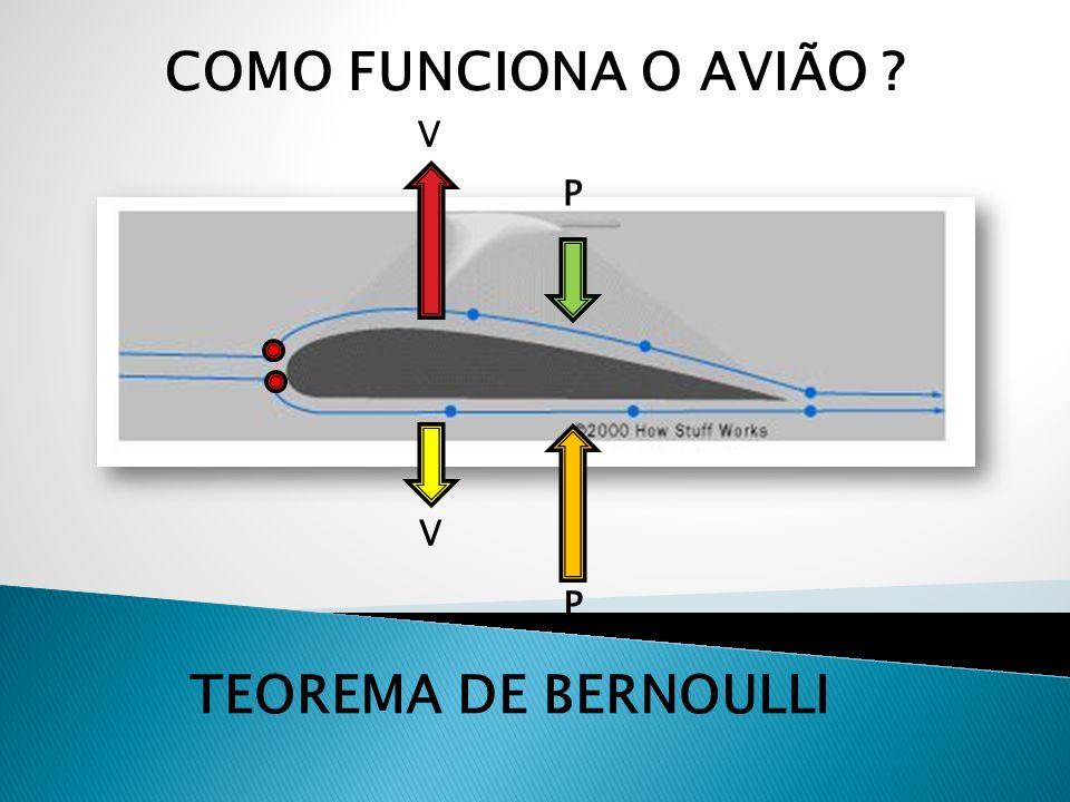COMO FUNCIONA O AVIÃO TEOREMA DE BERNOULLI
