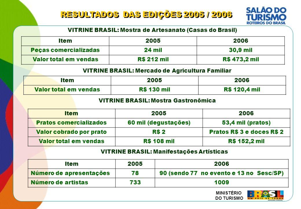 RESULTADOS DAS EDIÇÕES 2005 / 2006