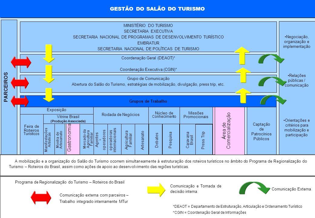 GESTÃO DO SALÃO DO TURISMO