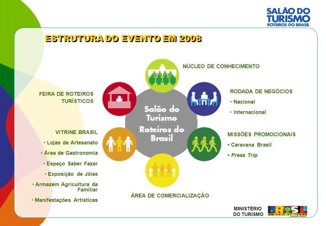 ESTRUTURA DO EVENTO EM 2008 NÚCLEO DE CONHECIMENTO RODADA DE NEGÓCIOS