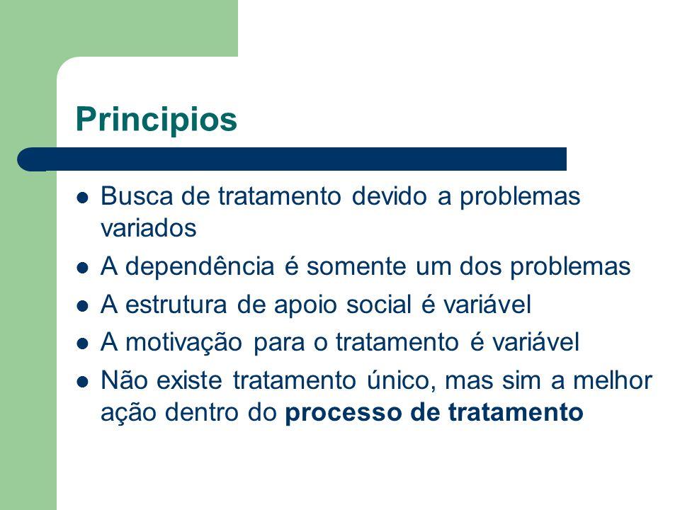Principios Busca de tratamento devido a problemas variados