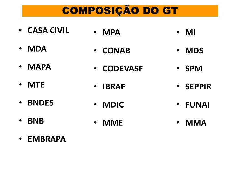 COMPOSIÇÃO DO GT CASA CIVIL MDA MAPA MTE BNDES BNB EMBRAPA MPA CONAB