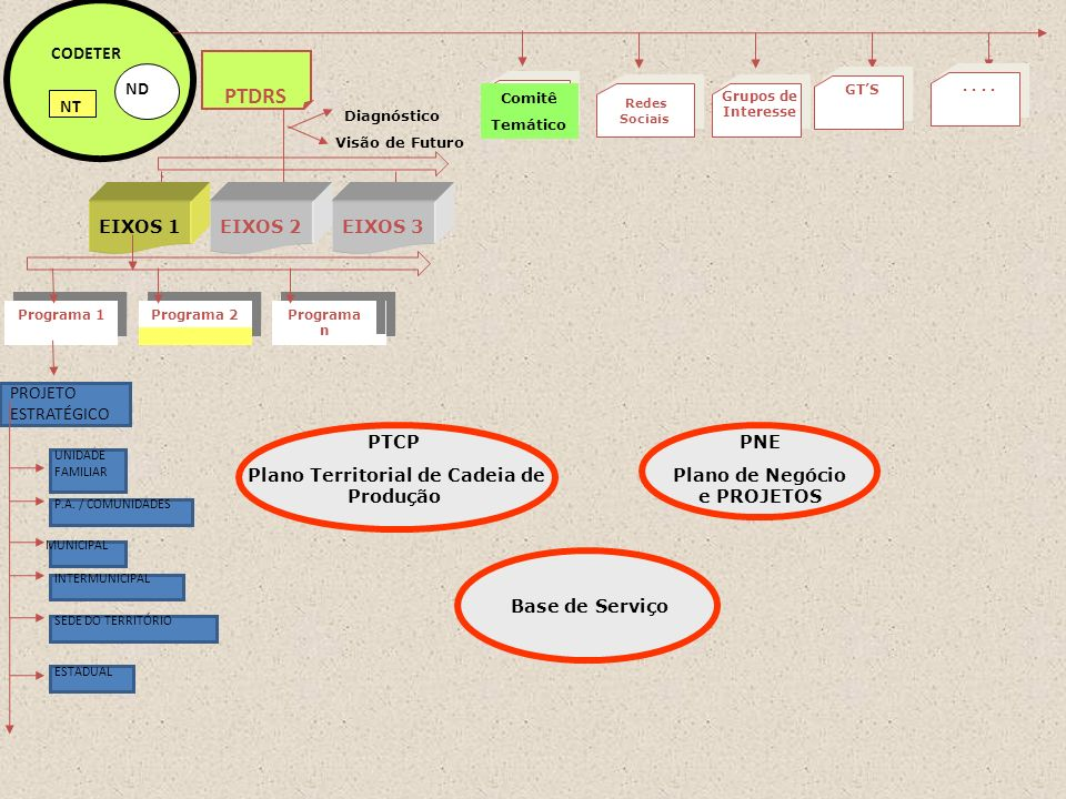 Plano Territorial de Cadeia de Produção Plano de Negócio e PROJETOS