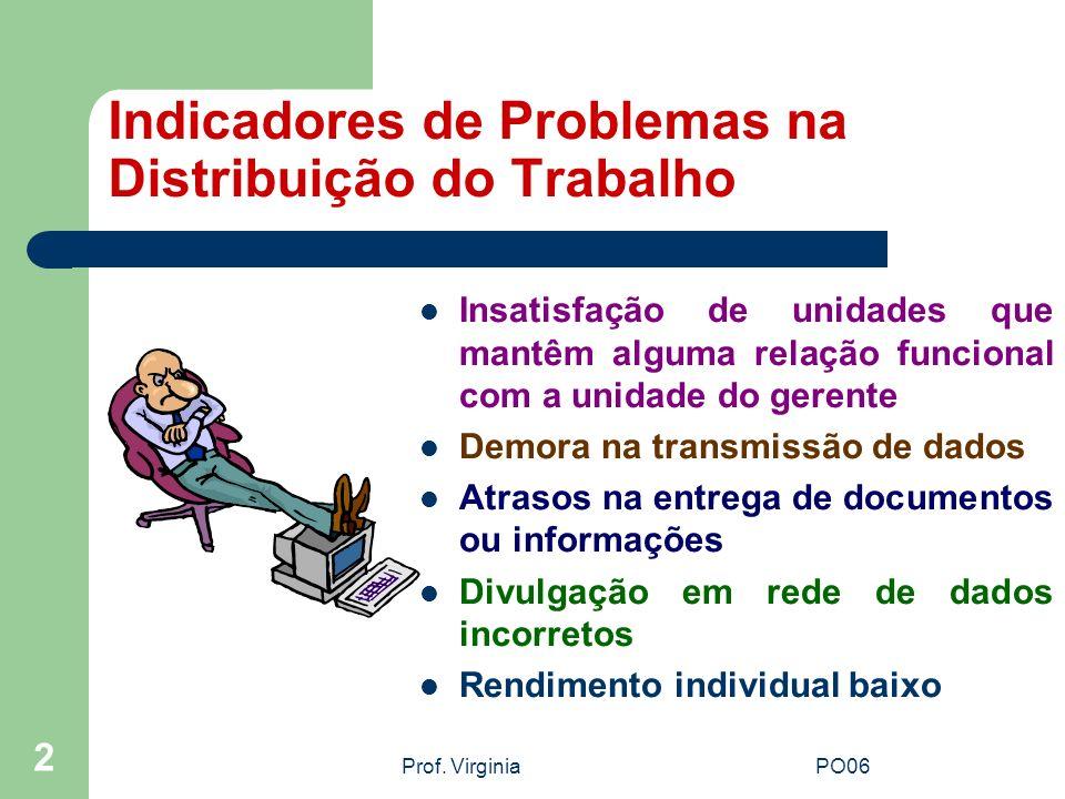 Indicadores de Problemas na Distribuição do Trabalho