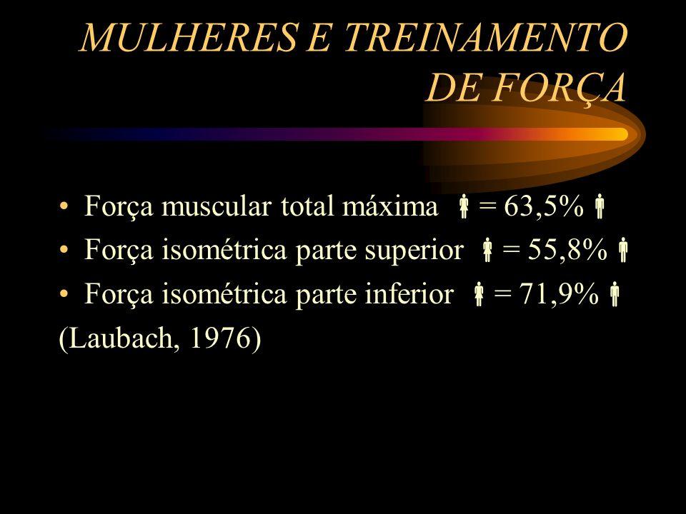 MULHERES E TREINAMENTO DE FORÇA