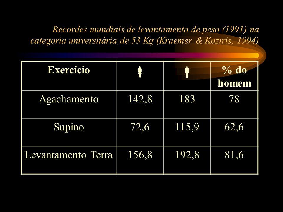  Exercício % do homem Agachamento 142,8 183 78 Supino 72,6 115,9