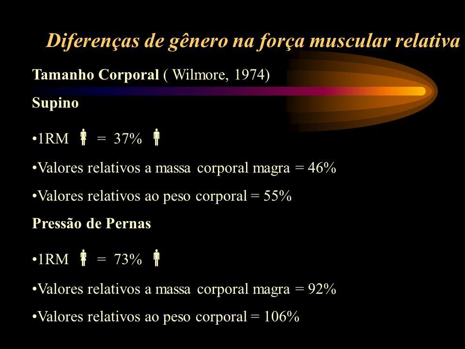 Diferenças de gênero na força muscular relativa