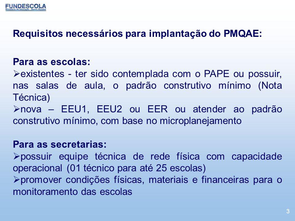 Requisitos necessários para implantação do PMQAE: