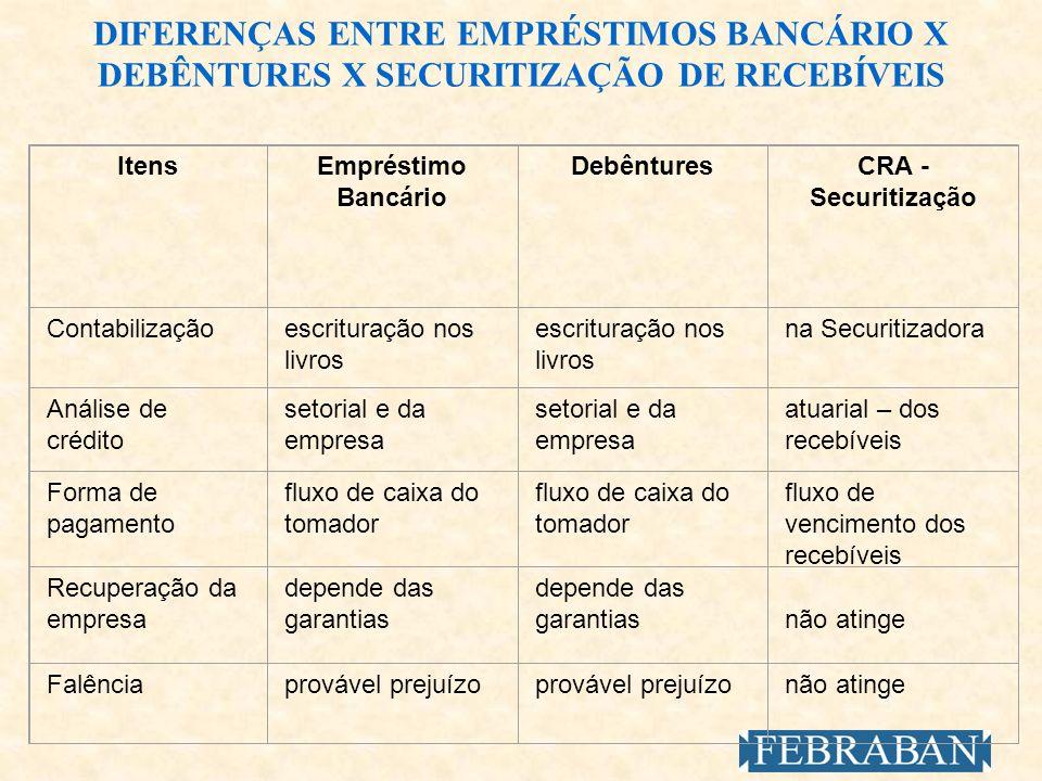 DIFERENÇAS ENTRE EMPRÉSTIMOS BANCÁRIO X DEBÊNTURES X SECURITIZAÇÃO DE RECEBÍVEIS