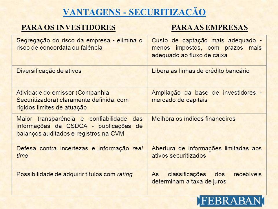 VANTAGENS - SECURITIZAÇÃO