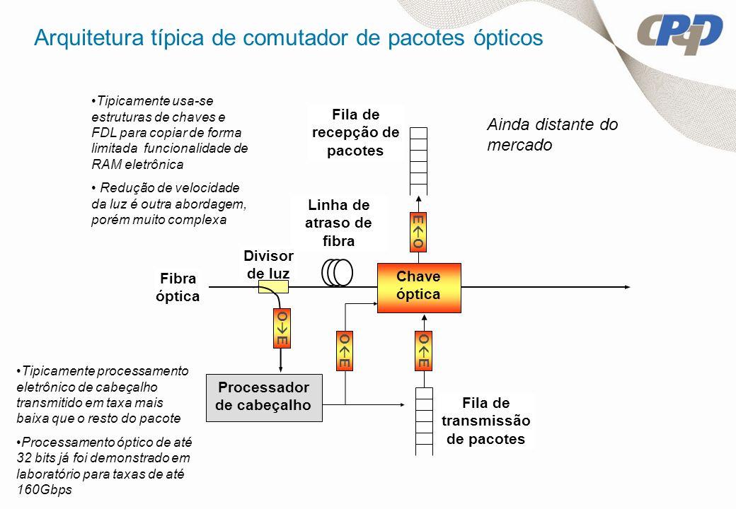 Arquitetura típica de comutador de pacotes ópticos