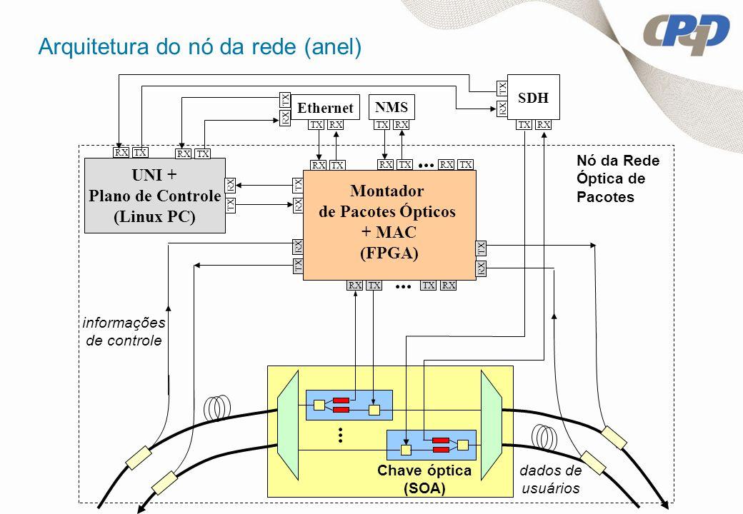 Arquitetura do nó da rede (anel)
