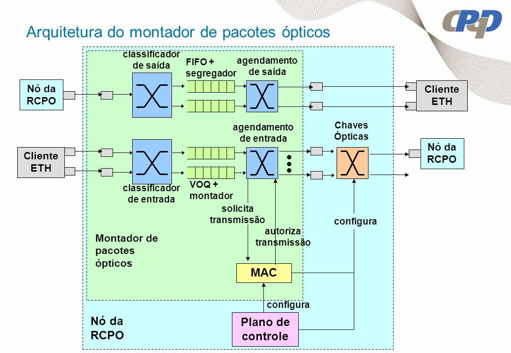 Arquitetura do montador de pacotes ópticos