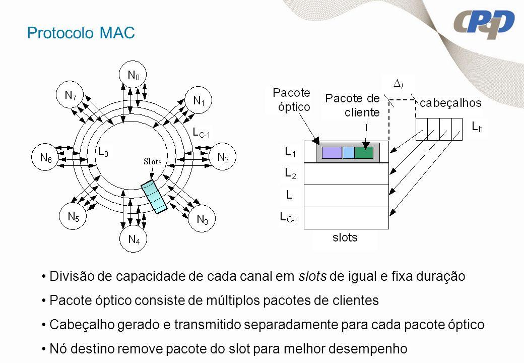 Protocolo MAC Divisão de capacidade de cada canal em slots de igual e fixa duração. Pacote óptico consiste de múltiplos pacotes de clientes.