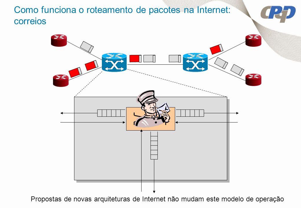 Como funciona o roteamento de pacotes na Internet: correios