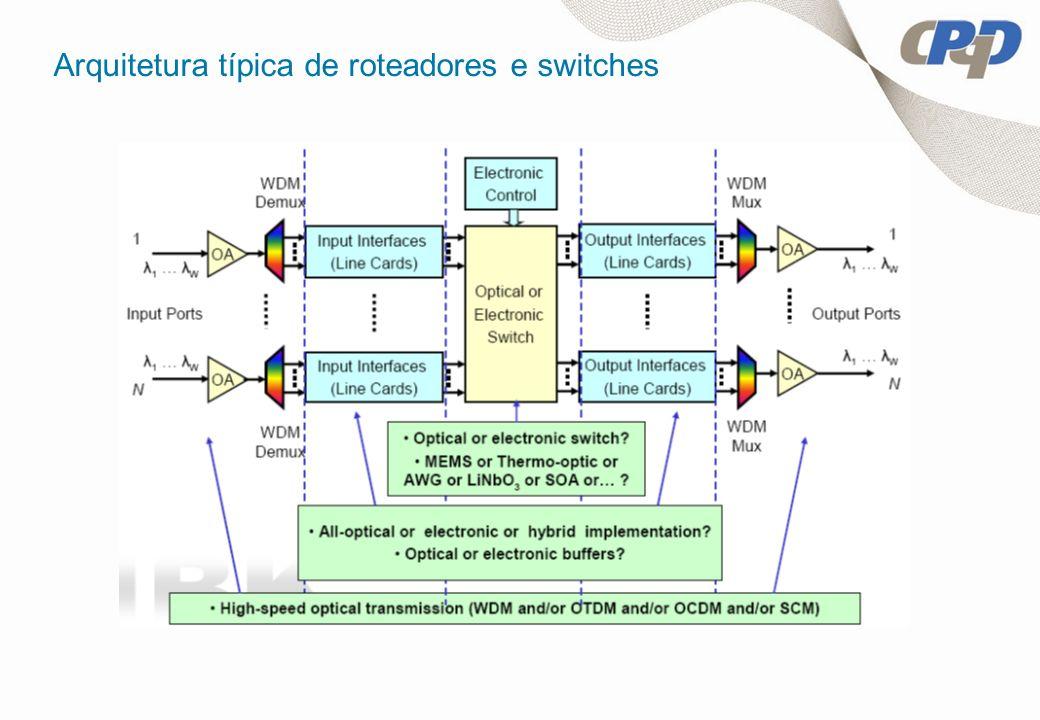 Arquitetura típica de roteadores e switches