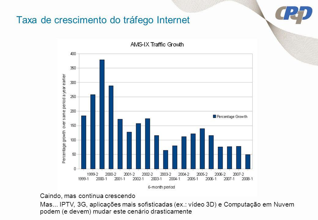 Taxa de crescimento do tráfego Internet