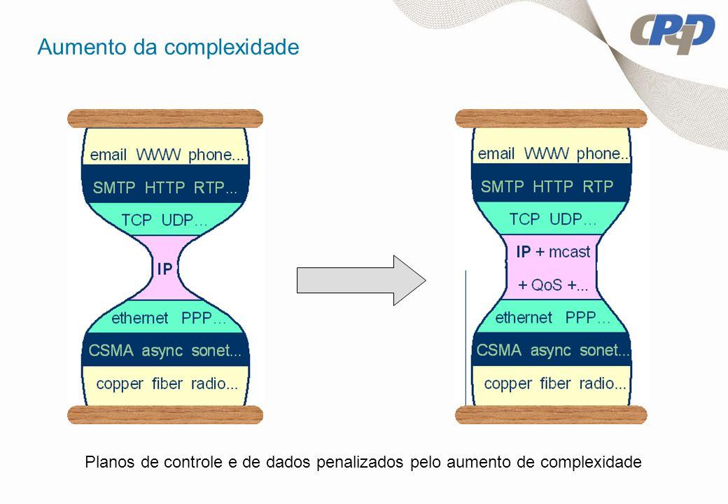 Aumento da complexidade