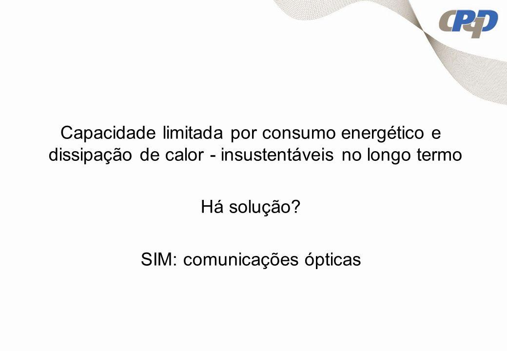 SIM: comunicações ópticas