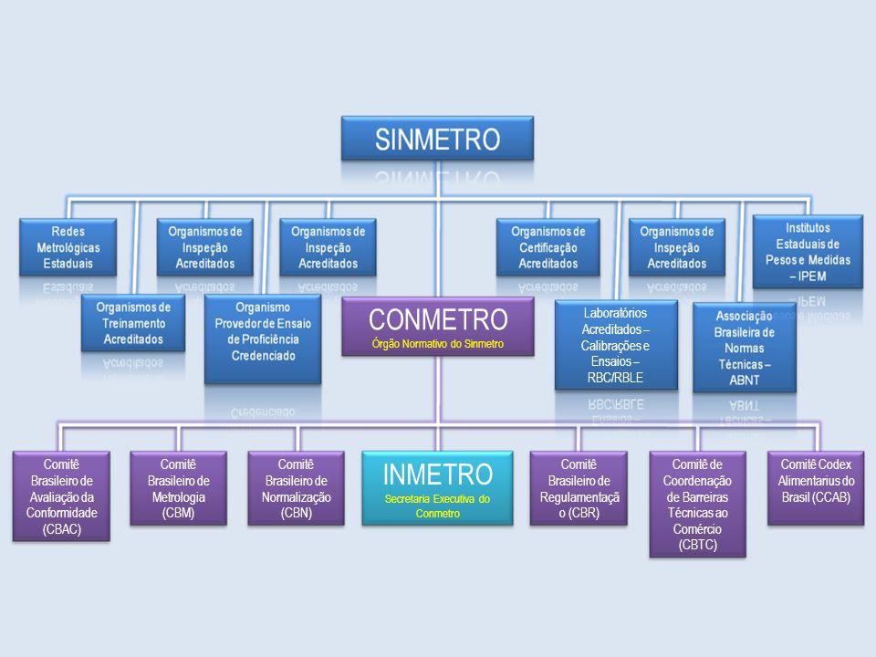 CONMETRO Órgão Normativo do Sinmetro. Laboratórios Acreditados – Calibrações e Ensaios – RBC/RBLE.