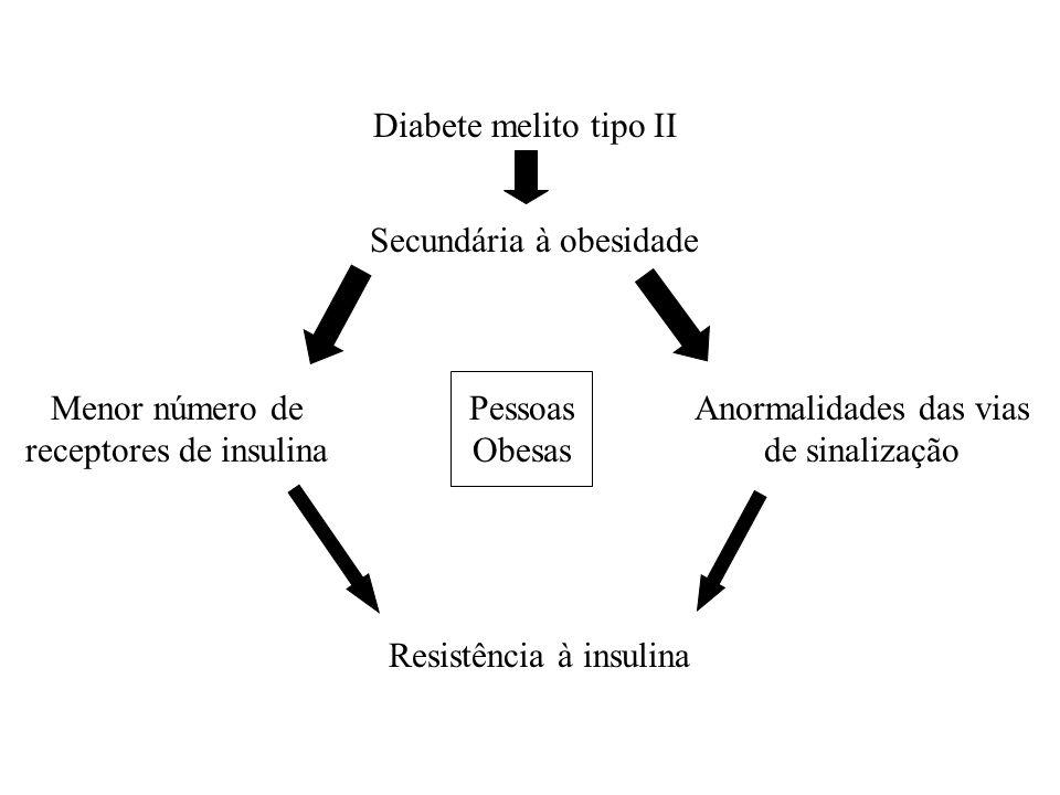 Secundária à obesidade