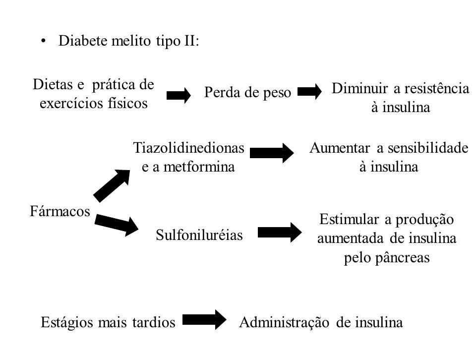 Diabete melito tipo II: