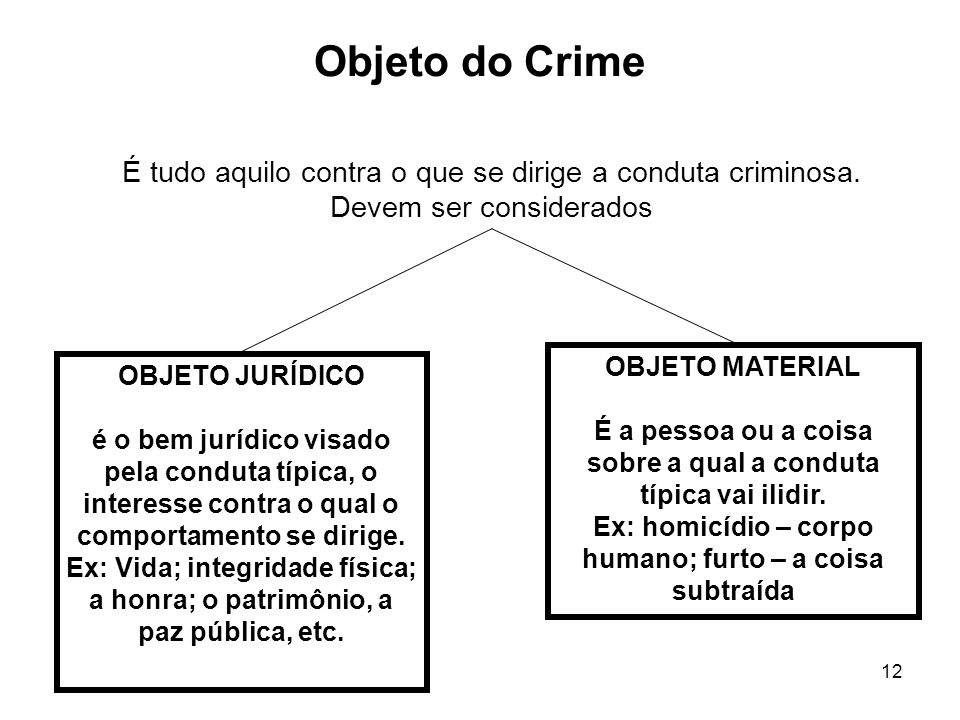 Objeto do Crime É tudo aquilo contra o que se dirige a conduta criminosa. Devem ser considerados. OBJETO MATERIAL.