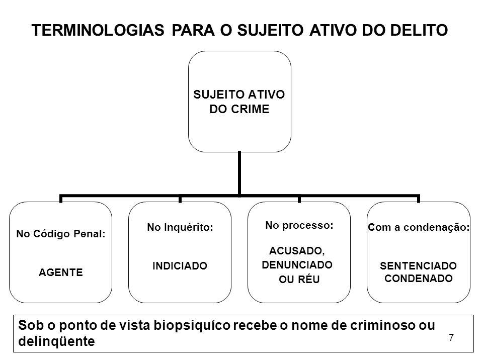 TERMINOLOGIAS PARA O SUJEITO ATIVO DO DELITO
