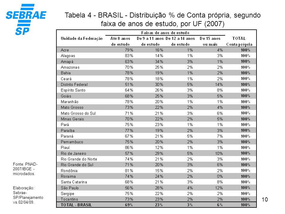 Tabela 4 - BRASIL - Distribuição % de Conta própria, segundo faixa de anos de estudo, por UF (2007)