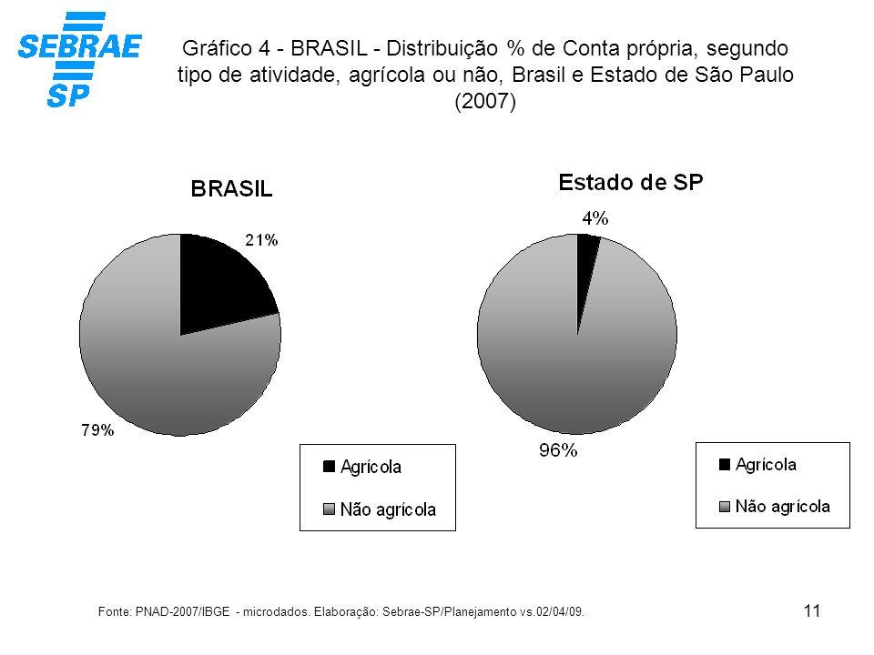 Gráfico 4 - BRASIL - Distribuição % de Conta própria, segundo tipo de atividade, agrícola ou não, Brasil e Estado de São Paulo (2007)