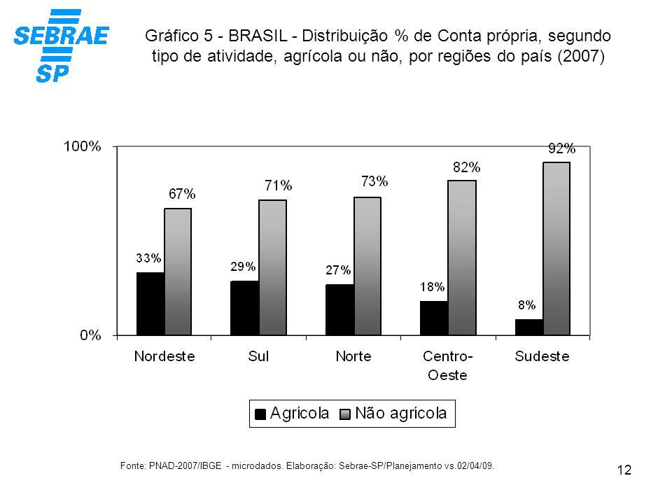 Gráfico 5 - BRASIL - Distribuição % de Conta própria, segundo tipo de atividade, agrícola ou não, por regiões do país (2007)