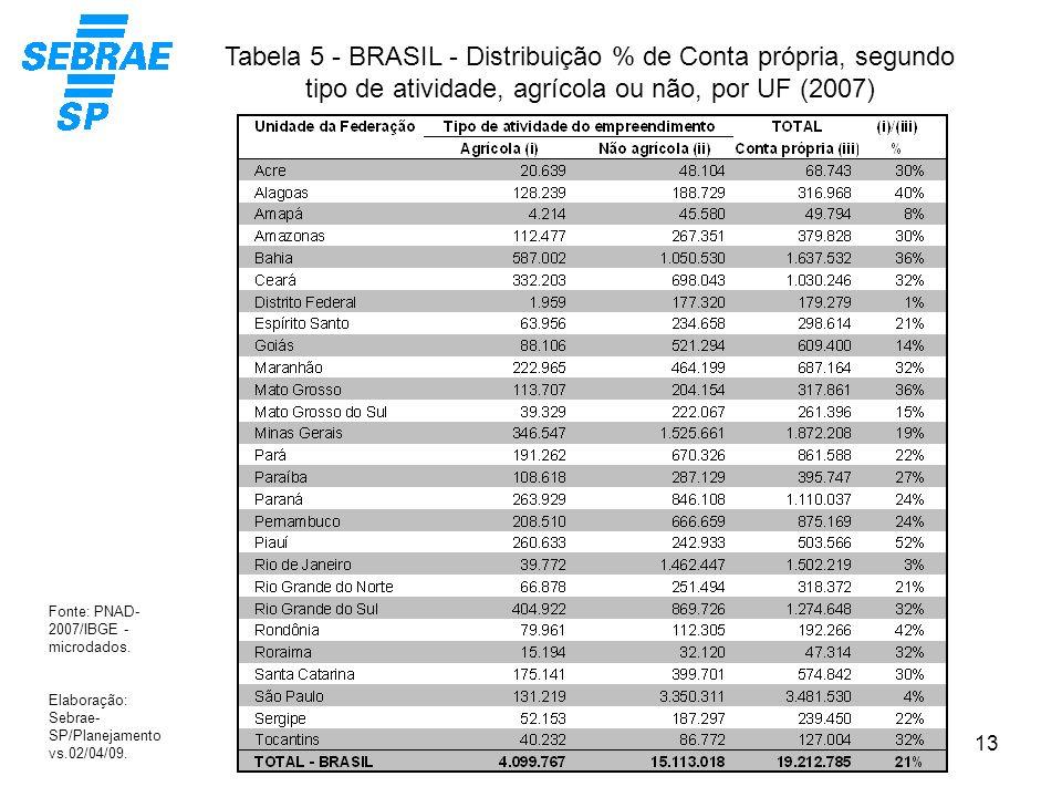 Tabela 5 - BRASIL - Distribuição % de Conta própria, segundo tipo de atividade, agrícola ou não, por UF (2007)