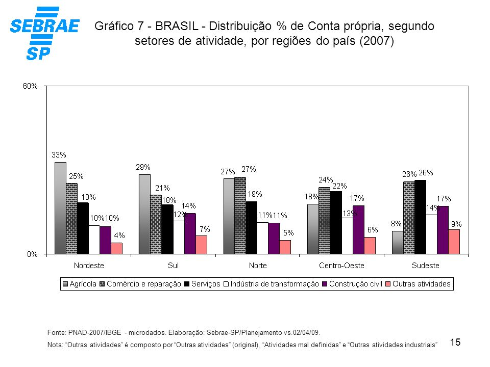 Gráfico 7 - BRASIL - Distribuição % de Conta própria, segundo setores de atividade, por regiões do país (2007)