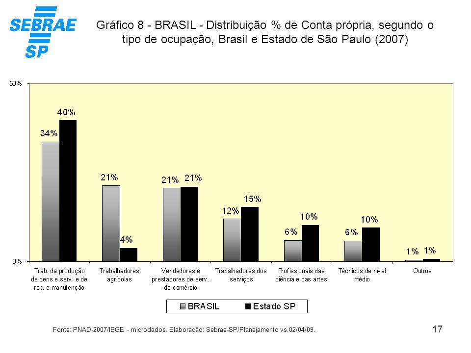 Gráfico 8 - BRASIL - Distribuição % de Conta própria, segundo o tipo de ocupação, Brasil e Estado de São Paulo (2007)