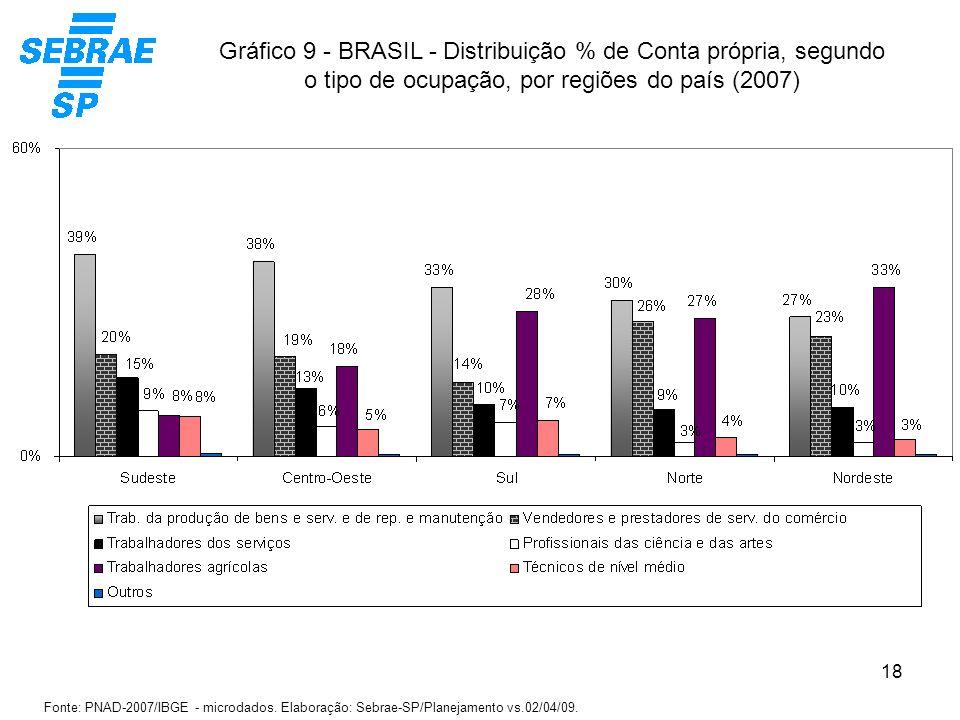 Gráfico 9 - BRASIL - Distribuição % de Conta própria, segundo o tipo de ocupação, por regiões do país (2007)