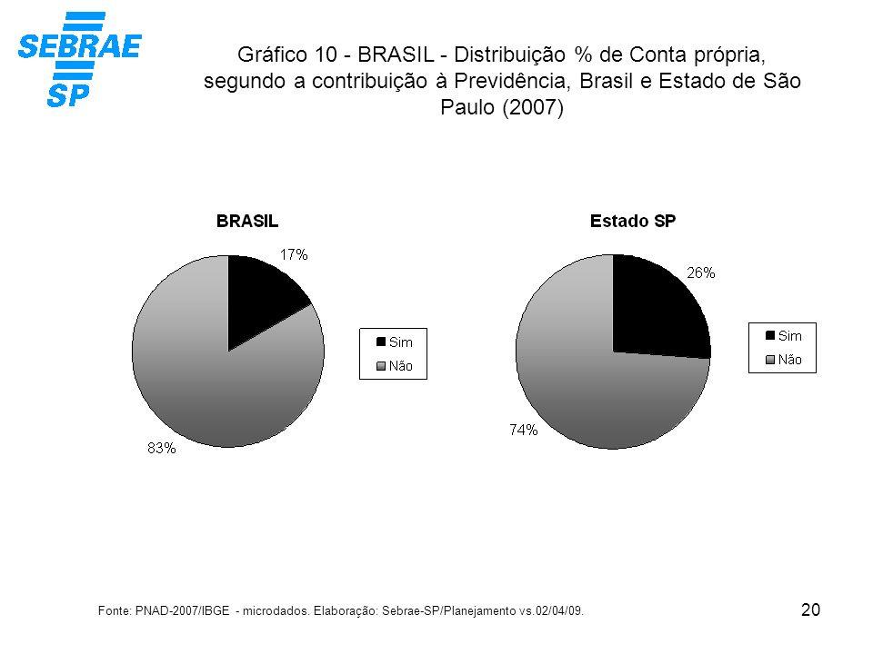 Gráfico 10 - BRASIL - Distribuição % de Conta própria, segundo a contribuição à Previdência, Brasil e Estado de São Paulo (2007)