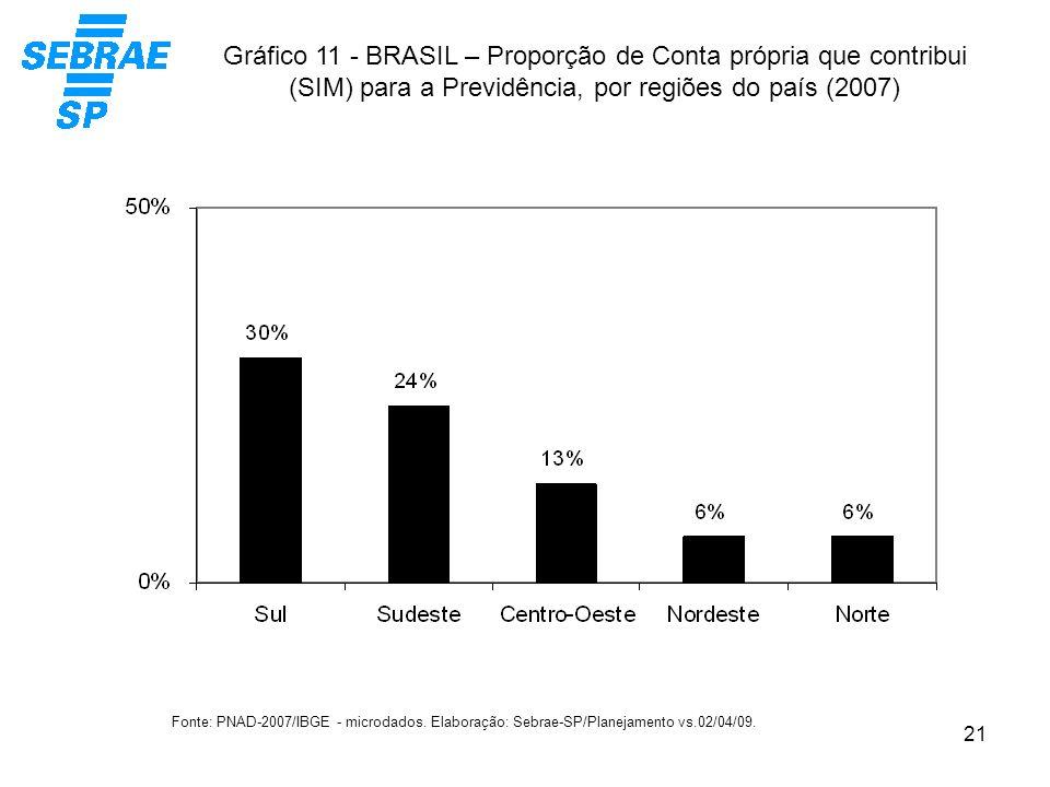 Gráfico 11 - BRASIL – Proporção de Conta própria que contribui (SIM) para a Previdência, por regiões do país (2007)