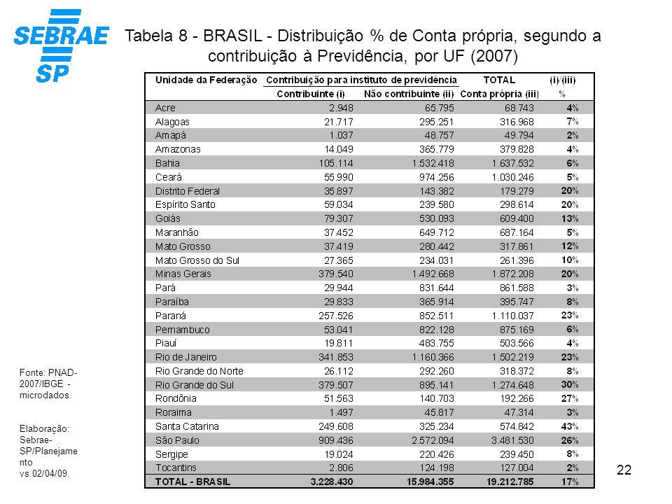 Tabela 8 - BRASIL - Distribuição % de Conta própria, segundo a contribuição à Previdência, por UF (2007)