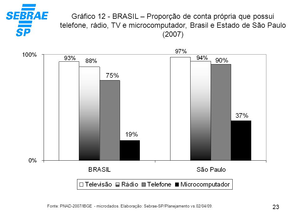 Gráfico 12 - BRASIL – Proporção de conta própria que possui telefone, rádio, TV e microcomputador, Brasil e Estado de São Paulo (2007)