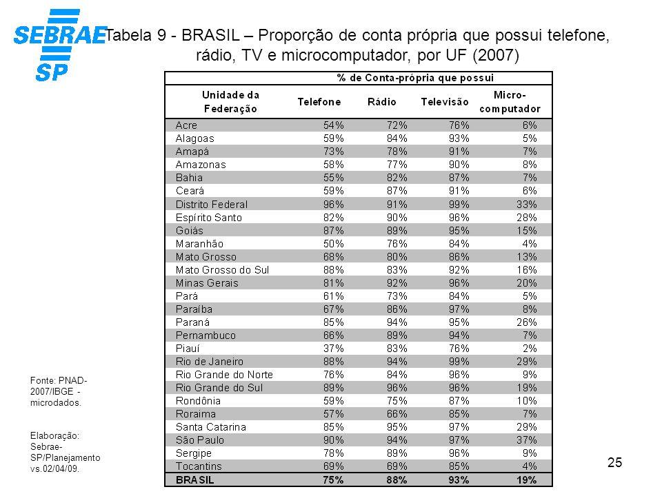 Tabela 9 - BRASIL – Proporção de conta própria que possui telefone, rádio, TV e microcomputador, por UF (2007)