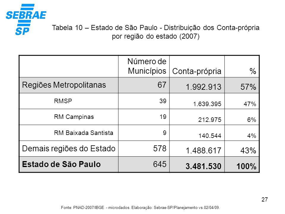 Regiões Metropolitanas 67 1.992.913 57%