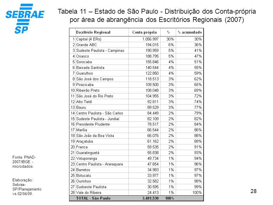 Tabela 11 – Estado de São Paulo - Distribuição dos Conta-própria por área de abrangência dos Escritórios Regionais (2007)