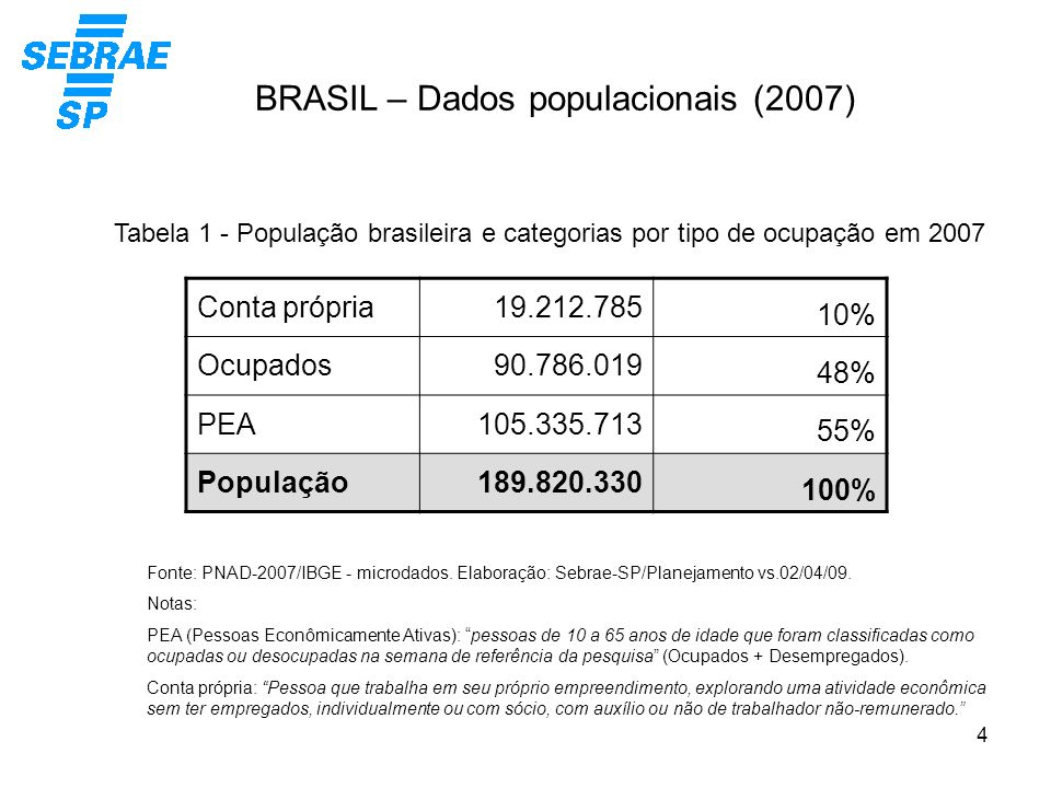 BRASIL – Dados populacionais (2007)