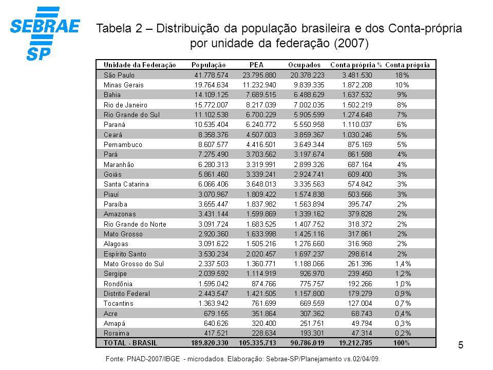 Tabela 2 – Distribuição da população brasileira e dos Conta-própria por unidade da federação (2007)