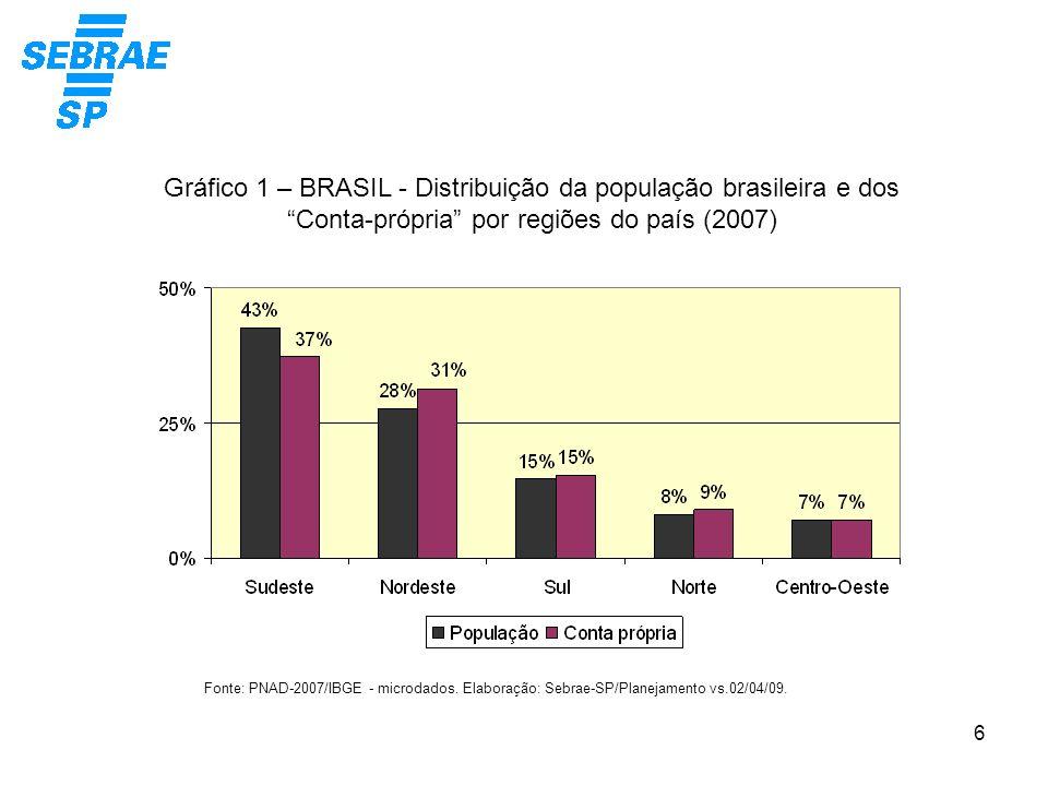 Gráfico 1 – BRASIL - Distribuição da população brasileira e dos Conta-própria por regiões do país (2007)